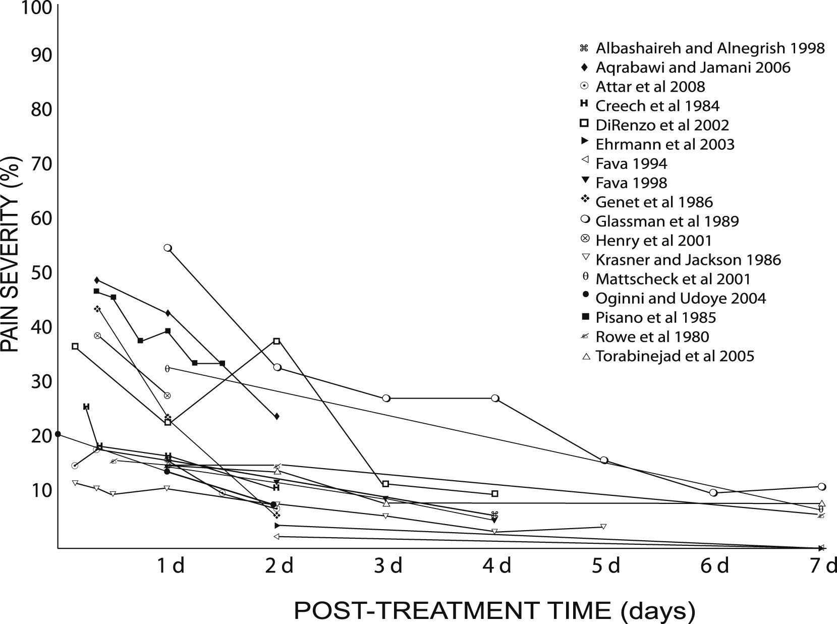 pain prevalence and severity before  during  and after
